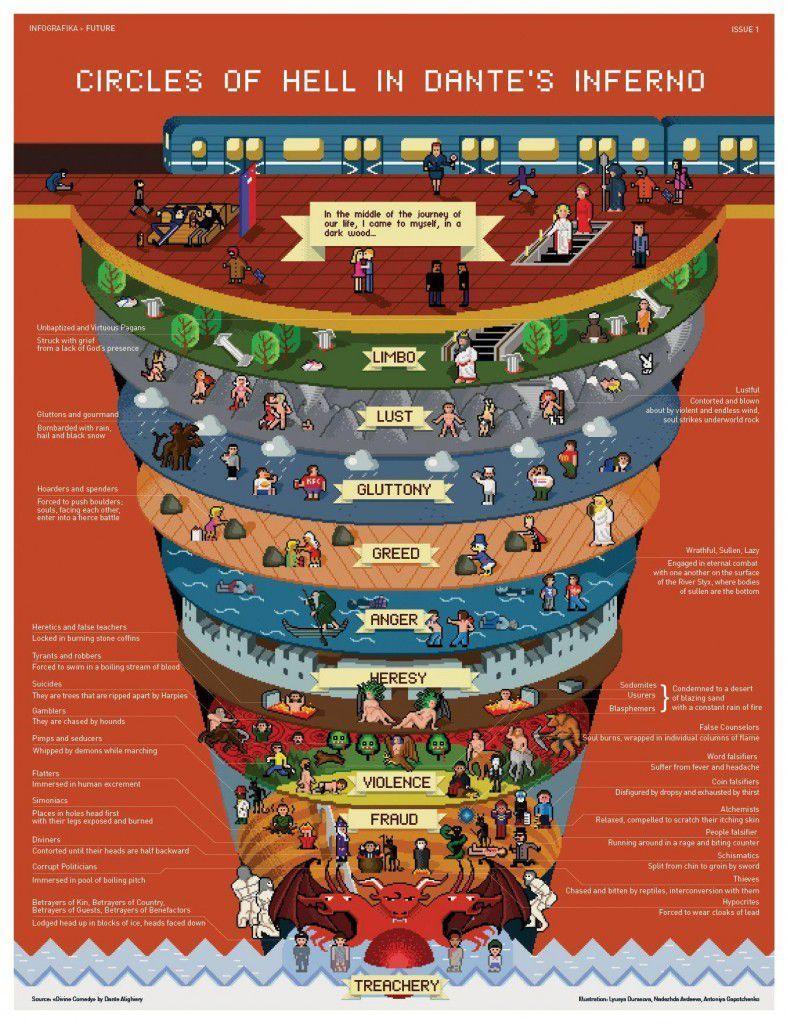 Dante's Inferno Circles